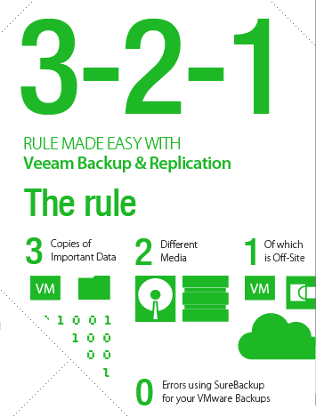 ecocloud backup 3-2-1